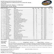 NASCAR Camping World Truck Series 2012 Race Results - Akross.info