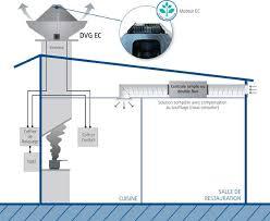 tourelle cuisine ventilation et désenfumage de cuisine