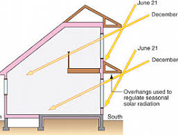 Thermal Mass in Passive Solar Design Networx
