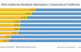 When Do Uc Acceptance Letters e Inspirational Resident Uc