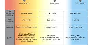 led light bulb color temperature chart and led information