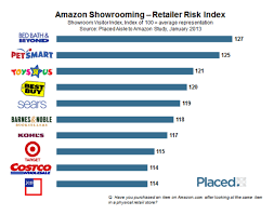 Bed Bath Beyond Application by It U0027s Not Just Best Buy U2013 Study Finds Most At Risk Retailers From