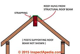 Distance Between Floor Joists Canada by Roof Framing Suggestions Canadian Guidelines