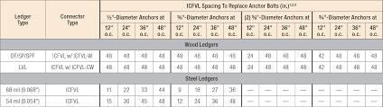 Usp Deck Designer Requirements by Icfvl Concrete Miscellaneous Connectors Wood Construction