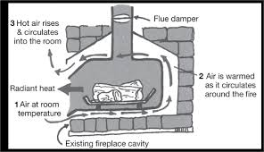 How To Put In A Gas Fireplace by Heating And Cooling Yourhome