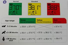 fever temperature chart uk what s normal blood pressure blood