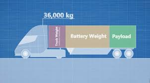 The Truth About The Tesla Semi-Truck How To Load Test Big Truck Batteries Youtube Commercial Batteries Omaha Action Batriesunlimited Inc402 Infographic 10 Most Interesting Facts About Truck Battery Fueloyal Boxes For Peterbilt Kenworth Volvo Freightliner Gmc Elon Musk Says Tesla Tsla Plans Release Its Electric Semitruck Whats Average Life Diesel Forum Thedieselstopcom Smf Whosale Suppliers Aliba Heavy Duty Car Tractor Bosch Auto Parts G15000 15 Amp 1224v Noco Genius Multipurpose Charger