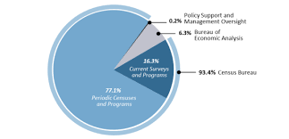 us bureau of economic analysis fy2017 appropriations for the census bureau and bureau of economic