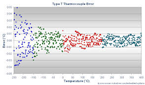 t type thermocouple calibration convert type t thermocouple