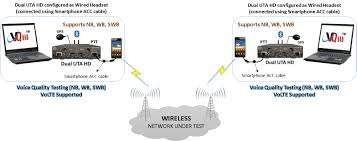 Voice, Video, And Data Testing In Wireless Network Network Latency Experiments Dan Siemon Voip Clients Lag Shdown Youtube The Top 10 Most Reliable Voip Speed Test Tools Top10voiplist Measuring Wifi Calling Code Flux Voice Video And Data Testing In Wireless How Many Phones Can Your Bandwidth Support Broadband Access Services Development Sector Voipmoestpng To Internet Ping Jitter What Do These Packet Loss Vs Jitterout Of Order Packets Covad T1 Latency Plus Overview