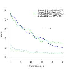 Detecting Autozygosity Through Runs Of Homozygosity A Comparison Of