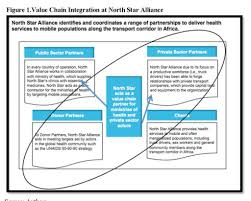 HMPI » Value Chain Integration Strategies In Global Health Cdl Beast Page 2 Class A Traing And Truck Driving School Company Salaries Glassdoor Busmath Ch 01 Overtime Gratuity Army Pay Allowances How Much Will You Make Ppt Video Online 50 Beautiful Drivers Resume Sample Awesome Example My One Year Review Of Pay At Maverick Transportation Youtube Ata Survey Driver Increased Due To Shortage Trucking Industry Faces Labour Shortage As It Struggles To Attract The Pros Cons Dump Ez Freight Factoring Much Money Do Make Earning Potential Tdi Us Gender Wage Gap For Mens Occupations 2017 Stastic