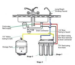 Tomlinson Faucets Reverse Osmosis by Reverse Osmosis Systems Water Systems Example Installation