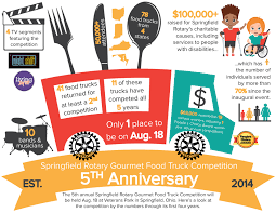 Food Truck Infographic | Springfield Food Trucks It Started With Ancipation And Ended Gret C5 Judges At Andrew Zimmerns Food Truck Will Be At The Big Central Barista 30 Cny Food Trucks To Compete 2018 Nys Fair Truck Friday Extended In The Northtowns Buffalo News Vehicle Wraps Screen Prting By Fasttrac Designs Phx Gallery Firewise Barbecue Company Kayem Artisan Sausage Competion Noda Brewing Micah Thornton Photography Portfolio Shdown Waco Tx Custom Calendar City Of Palm Bay Fl Are A Popular Part Ashevilles Culinary Culture But Sanford Food Truck Wars Competion Sanford 365