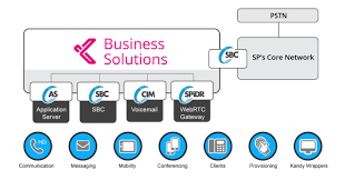 Kandy Business Solutions For Enterprises (formerly Nuvia) | Genband Voip Gateway Solution For Inbound Calling Avoxi What Is How Can Benefit Your Small Business France Toll Free Numbers Astraqom Breaking It Down Why Choose Yealinks Skype For Phones Expanding Services To Include Voip Blogs Welcome Advanced Medium Solutions Service Providers Uk Hosted Advantages Of Communications Communications Unified Systems Solutions Shesh Tech Azerics Company Youtube Switching To Voip Save You Money Pcworld Vonage Tietechnology Phone Features Highcomm And Much More