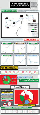 A Day In The Life Of A Truck Driver [INFOGRAPHIC] | Infographics ...