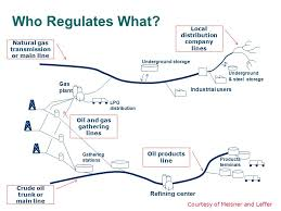 Who Regulates What Refining Center Local Distribution Company Lines