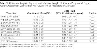 Sofa Score Calculator Excel by Serial Evaluation Of The Sofa Score To Predict Outcome In