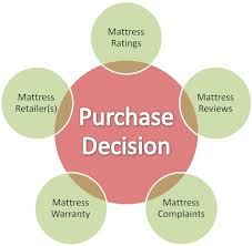 12 Questions A Mattress Buying Guide