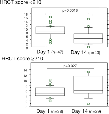 Quick Sofa Score Calculator by Fibroproliferative Changes On High Resolution Ct In The Acute