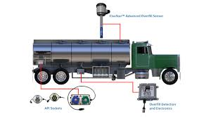 Electrical Petroleum Tank Truck Cypress Truck Lines Peoplenet Blu2 Elog Introduction Youtube Lyc Car Exterior Styling Uk Headlamps Electronics Off Road Universal Electronic Power Trunk Release Solenoid Pop Electric Trucklite Abs Flasher Module 12v 97278 Telemetry With Tracker Isolated On White In Young Man Truck Driver Sits A Comfortable Cabin Of Modern An Electronic Logbook For Drivers Keeps Track The Hours We Have Now Received One Mixed Return Products Consist Samsung And Magellan To Deliver Eldcompliance Navigation Ecx Updates Torment Short Course With New Body Calamo Electrical Parts Catalogue From