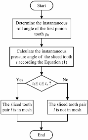 Matlab Ceil To Nearest 10 by A Model For Analyzing Stiffness And Stress In A Helical Gear Pair