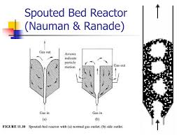 Pebble Bed Reactor by Ppt Fluidized Bed Reactor Fbr U0026 Moving Bed Reactor
