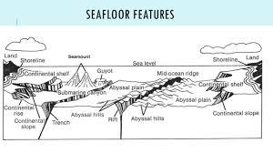 Sea Floor Spreading Animation Download by Exploring The Sea Floor Ppt Video Online Download