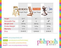 Svan Signet High Chair Cushion by Wooden High Chair Comparison Chart The Pishposhbaby Blog