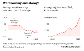 100 Truck Driver Average Salary These Jobs Used To Pay More Than The US Average Not Any