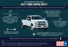 100 Super Trucks Plus Awesome Features Of The New 2017 Ford Duty Visually
