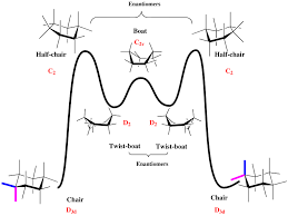 Chair Conformations In Equilibrium by Cycloalkanes