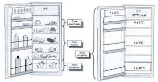 rangement du réfrigérateur quelques conseils économiques