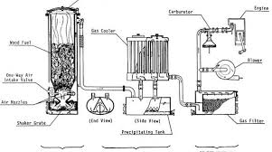 100 Wood Gasifier Truck Lost Knowledge Gas Vehicles Make