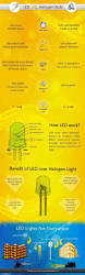 Induction Lamps Vs Led by Best 25 Industrial Halogen Bulbs Ideas On Pinterest Rustic