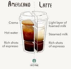 Both The Americano And Latte Start With Espresso Shots But Big Difference Between Two Comes Down To Water Vs Milk
