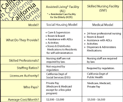 RCFE & Skilled Nursing Facility Is There a Difference