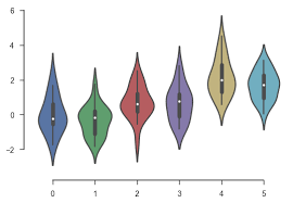 Numpy Tile New Axis by Controlling Figure Aesthetics U2014 Seaborn 0 8 1 Documentation
