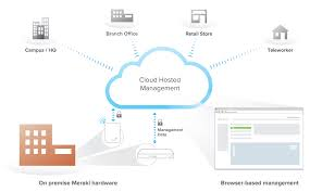 EU Cloud Configuration Guide - Cisco Meraki Cloud Security Riis Computing Data Storage Sver Web Stock Vector 702529360 Service Providers In India Public Private Dicated Sver Vps Reseller Hosting Hosting 49 Best Images On Pinterest Clouds Infographic And Nextcloud Releases Security Scanner To Help Protect Private Clouds Best It Support Toronto Hosted All That You Need To Know About Hybrid Svers The 2012 The Cloudpassage Blog File Savenet Solutions Disaster Dualsver Publickey Encryption With Keyword Search For Secure