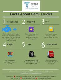 100 All About Trucks Six Facts Semi Infographic Tetra Capital Blog