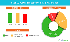 Pumpkin Seed Oil Capsules India by Pumpkin Seeds Market Global Forecasts And Opportunity Assessment