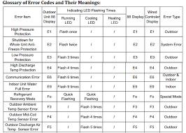 Lg Ceiling Cassette Mini Split by Comfortaire Mini Split Ductless Ac Error Codes