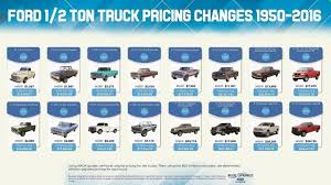 Check Out This Cool Infographic Of Ford F-150 Prices Over The Years ... 2015 Ford F150 27l Ecoboost Vs Dodge Ram 1500 Ecodiesel Video Truck Trends 2018 Pickup Of The Year Day 2 Towing One Ton Grip 1ton Van Allnew 2019 More Space Storage Technology 15 Trucks That Changed World Gas Diesel Past Present And Future Hammer Lighting Truck Shdown We Compare V6 12tons 2017 Chevy Hd Super Duty Ike Gauntlet Review Chevrolet Silverado Big Three 23500 Challenge Fuel Economy Dyno