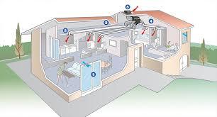 refroidir chambre de culture rafraîchir sans climatisation le bon usage du ventilateur incub