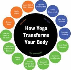 Ways In Which Yoga Promotes Weight Loss