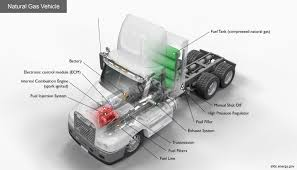 Alternative Fuels Data Center: How Do Natural Gas Class 8 Trucks Work? Vacuum Trucks Archives Vac2go Iveco Trakker Highland Ad410t42 Truck Euro Norm 3 76200 Bas Does Your Lift Bro Lifted Trucks Bro No Prius High Venture Polished Silver 58 Used Renault Trucksthigh Tractor Units Year 2018 Price 127410 Kaina 46 900 Registracijos Metai 2015 2016 Chevrolet Silverado 2500 Country Diesel
