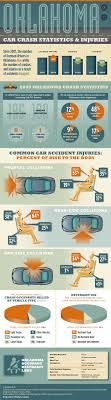 Oklahoma Car Crash Statistics & Injuries | Oklahoma Law San Diego Car Accident Lawyer Personal Injury Lawyers Semi Truck Stastics And Information Infographic Attorney Joe Bornstein Driving Accidents Visually 2013 On Motor Vehicle Fatalities By Type Aceable Attorneys In Bedford Texas Parker Law Firm Road Accident Fatalities Astics By Type Of Vehicle All You Need To Know About Road Accidents Indianapolis Smart2mediate Commerical Blog Florida Motorcycle