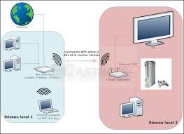 connecter un pc de bureau en wifi pc astuces créer un pont wifi