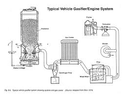 Convert Your Honda Accord To Run On Trash: 25 Steps (with Pictures) French 3 5t Truck Ahn W Gaz Generator Scale Plastic Model Kit By Wood Gas Sold For Sale Drive On No Weld Gasifier Design Aka Constance Run Car Or Truck Set Up Continued David Orrell Projects Powered Youtube In The Tune Of Gasification Recording Studio Debris Convert Your Honda Accord To On Trash Be Ppared Pinterest Crash Course 2 7 201 Woodgasifierplans Filewoodfired Land Rover 101 Abergavenny Steam Rally 2012jpg Build A Runs Charcoal Homemade Keep You With Power After Grid Fails