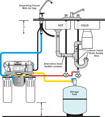Tomlinson Faucets Reverse Osmosis by How Reverse Osmosis Works